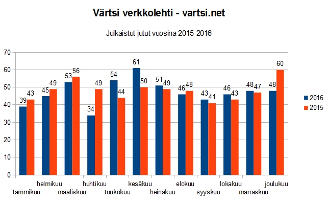 Värtsi verkkolehden julkaistut jutut vuosina 2015-2016